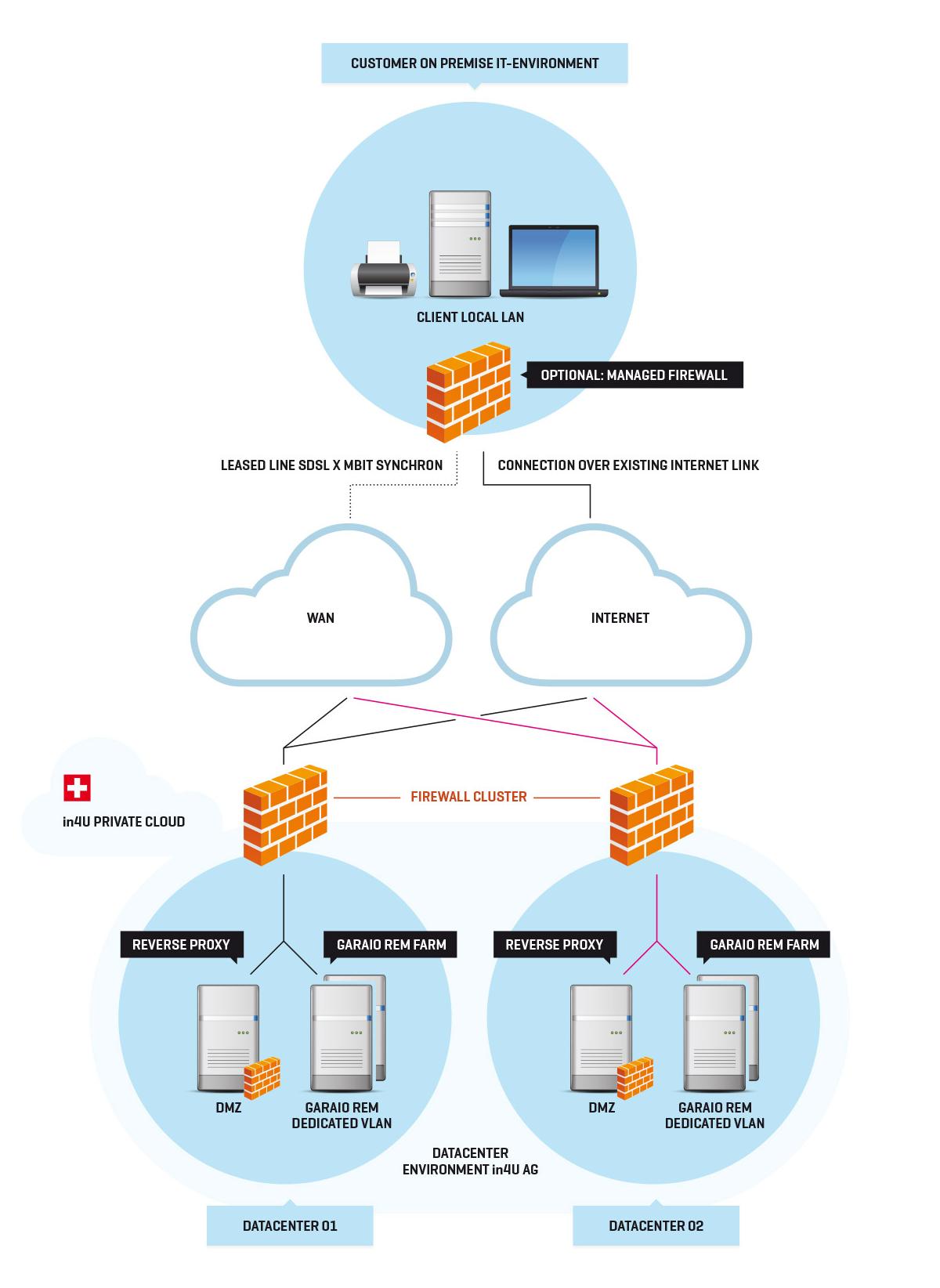 GARAIO-REM-Systemübersicht-Web